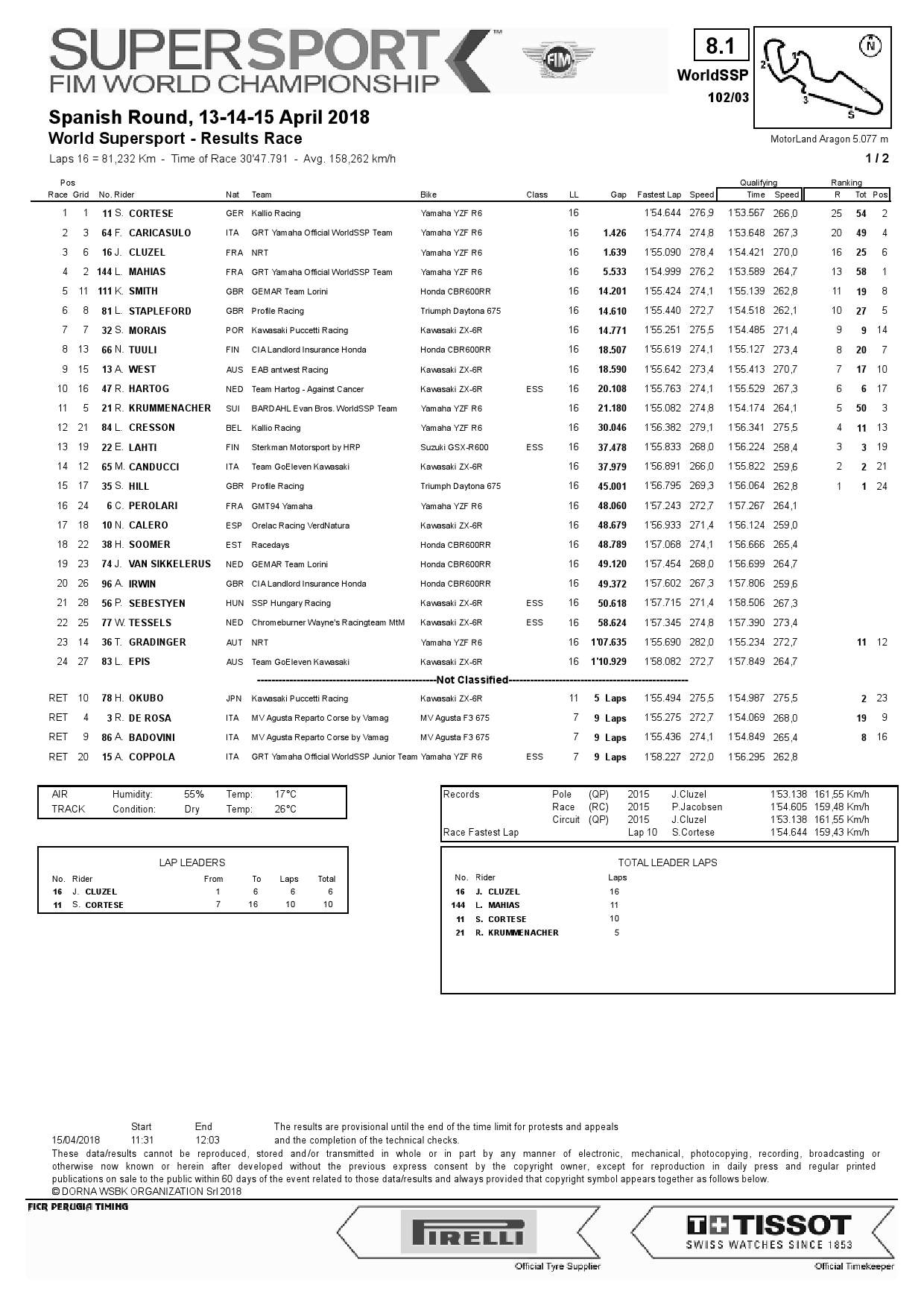 Результаты 3-го этапа World Supersport, Motorland Aragon, 15/04/2018