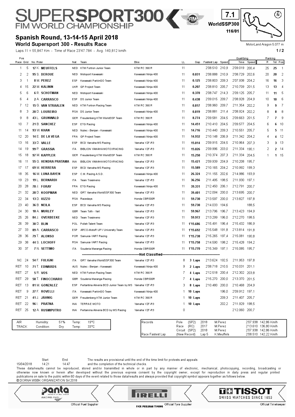 Результаты 1 этапа World Supersport 300, Motorland Aragon, 15/04/2018