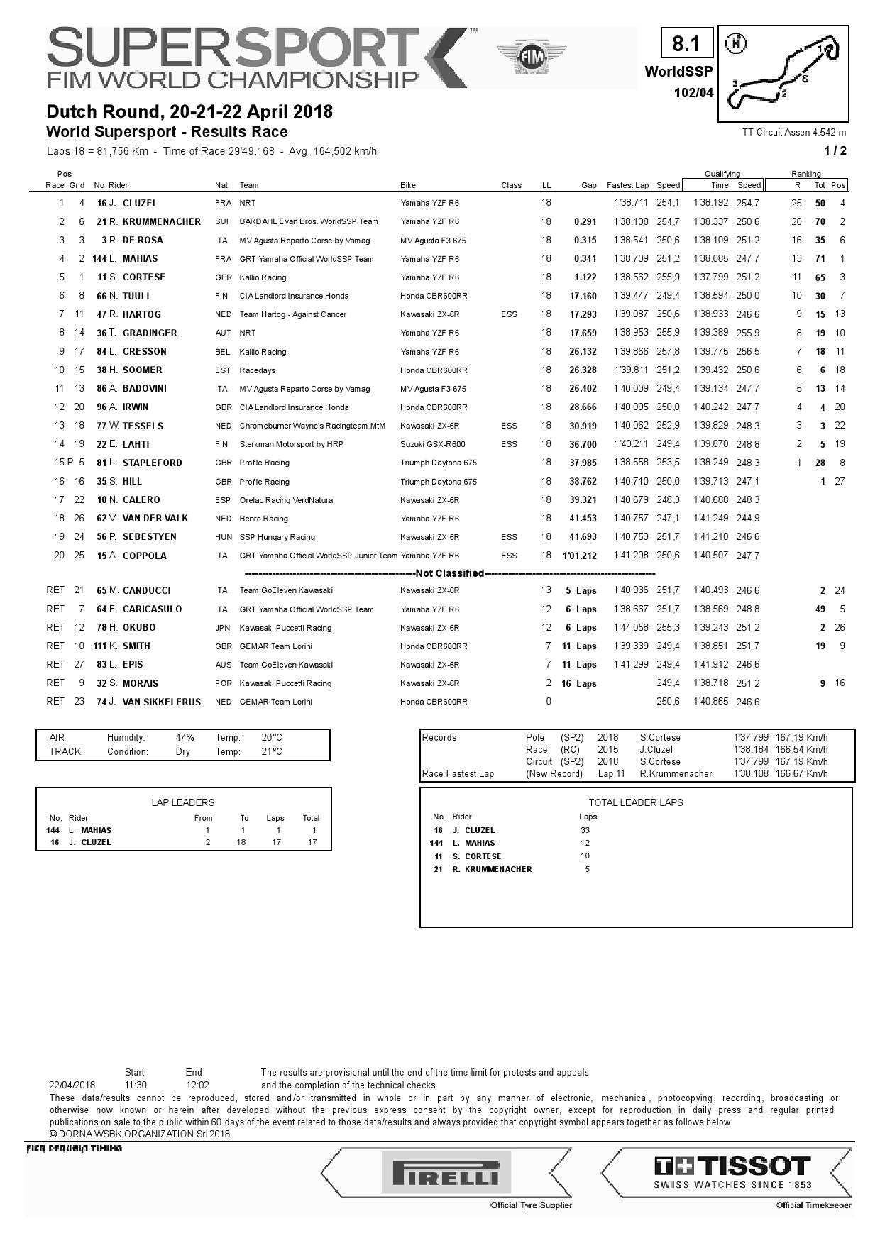 Результаты 4-го этапа World Supersport, TT Circuit Assen
