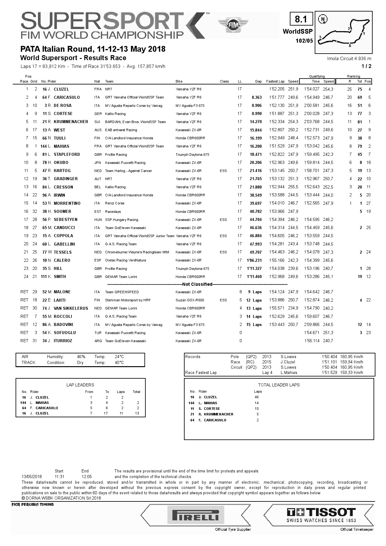 Результаты 5 этапа World Supersport, Imola, 13/05/2018
